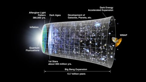 A graphic combines the expansion history of the universe from supernova measurements with data from NASA's WMAP satellite.