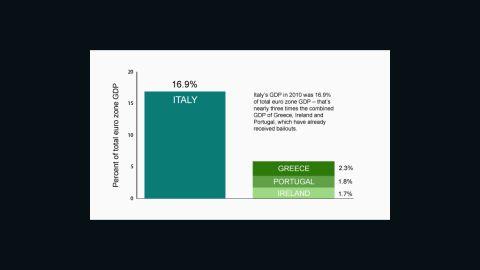 How big is the Italian economy?