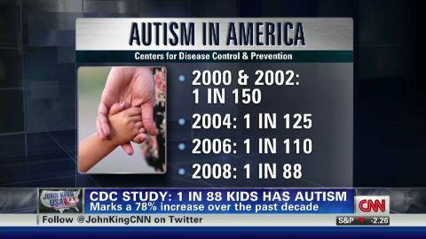 exp CDC: 1 in 88 kids has autism_00002001