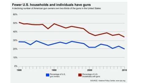 Gun ownership declining in U.S.