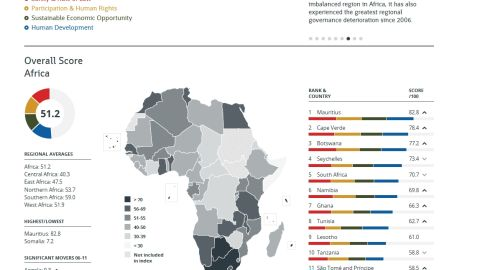 The Ibrahim Index of African Governance gives each African country a score for overall governance based on various categories