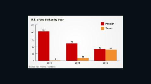 U.S. drone strikes by year