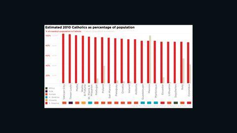 Catholic population in percentages