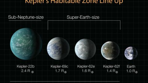 This diagram lines up planets recently discovered by Kepler in terms of their sizes, compared with Earth. Kepler-22b was announced in December 2011; the three Super-Earths were announced April 18, 2013. All of them could potentially host life, but we do not know anything definitive about their compositions or atmosphere.