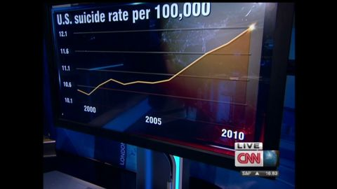 ctw intv why us suicide rates are on the rise_00002923.jpg