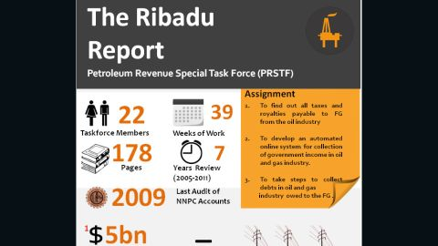 BudgIT uses infographics to detail the Nigerian budget and other public data.