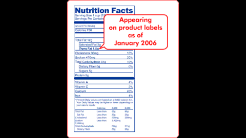 """In 2006, the FDA implemented a rule requiring manufacturers to list trans fat on nutrition labels. Companies can claim that <a href=""""https://www.fda.gov/Food/GuidanceRegulation/GuidanceDocumentsRegulatoryInformation/LabelingNutrition/ucm053479.htm"""" target=""""_blank"""" target=""""_blank"""">their food has zero grams of trans fat</a> if the it contains less than 0.5 grams of trans fat per serving. Consumers can check the ingredient list for """"partially hydrogenated oil"""" to see whether there is a small amount of trans fat present."""