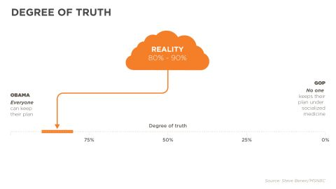 Degree of truth