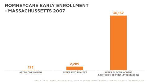 Romneycare early enrollment