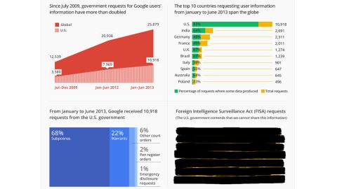 Google's latest transparency report shows a growing interest in user information by world governments.