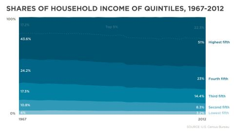 The top 5% of households' share of wealth continues to grow.