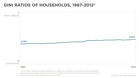 GINI ratios measure income inequality. This graph, compiled with U.S. Census Bureau information, shows that income inequality is growing. A value of zero shows complete equality, and a value of 1.0 represents complete inequality.