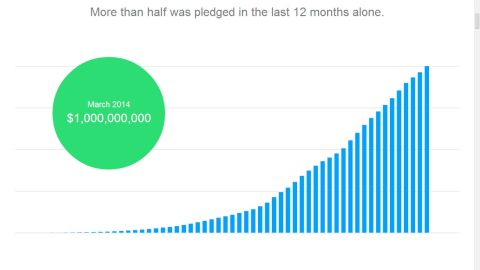 Funding on Kickstarter is skyrocketing. More than half its $1B was pledged in the last 12 months alone.
