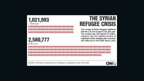 Syrian refugees: By the numbers