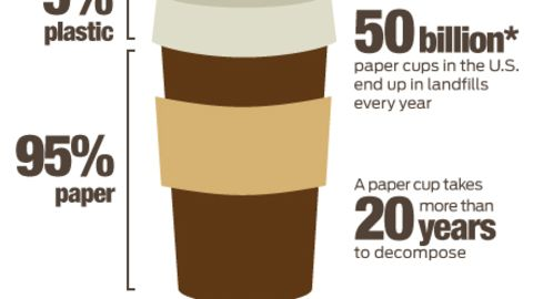 What you didn't know about your cup