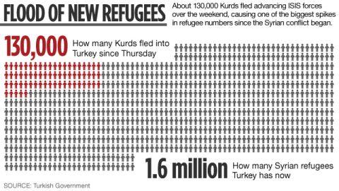 Number of Syrian refugees entering Turkey