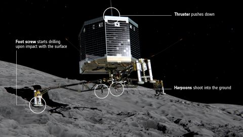 At the moment of touchdown on Comet 67P/Churyumov--Gerasimenko, landing gear will absorb the forces of landing while ice screws in each of the probe's feet and a harpoon system will lock Philae to the surface. At the same time, a thruster on top of the lander will push it down to counteract the impulse of the harpoon imparted in the opposite direction.