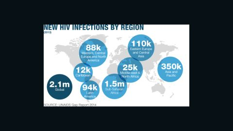 New HIV infections globally in 2013: Sub-Saharan Africa continues to have the greatest numbers of new infections.