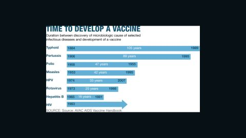 Vaccines developed over time.