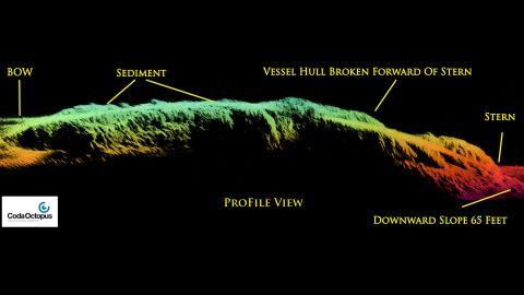 The SS City of Rio de Janeiro shipwreck was mapped using Coda Octopus's three-dimensional Echoscope sonar, which produced this profile view of the shipwreck.