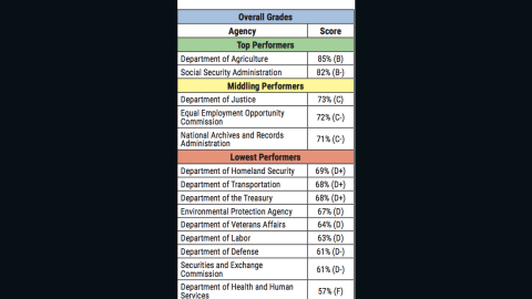 Transparency rating of government agencies. (Source: Center for Effective Government)