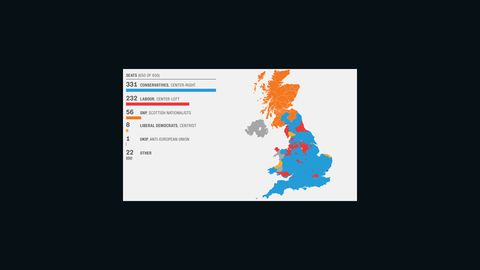 UK 2015 election results: The Conservatives swung to victory claiming an overall majority of 331 seats.