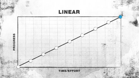 Improvement is steady. This path is not as common as people think.<br /><br />Relevant to: <br />* lifelong habits (such as meditation)<br />* skill-based hobbies (such as gardening)<br />* writing<br />* wisdom<br />* chess<br />