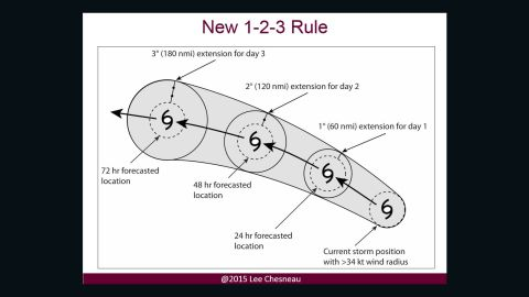 A diagram of the new 1-2-3 Rule.
