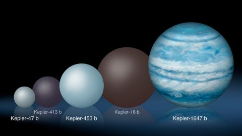 Comparison of the relative sizes of several Kepler circumbinary planets, from the smallest, Kepler-47b, to the largest, Kepler-1647b.