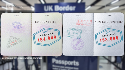Net migration of EU citizens in 2015 was estimated to be 184,000, while non-EU net migration was 188,000.