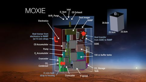 MOXIE will convert the carbon dioxide in the Martian atmosphere into oxygen, which could later help astronauts who go to Mars. This might allow them to breathe, and they could also use it for propellant.