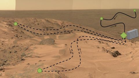 """The rover will use a drill with five bits to collect samples of rock and soil and use a method called """"adaptive caching"""" to store them in piles on the surface for a future mission to potentially collect. The green dots represent regions of interest, the green diamond is a cache location, the green """"X"""" is the landing site, and the black line depicts its route."""