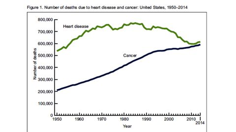 Number of US deaths due to heart disease and cancer from 1950-2014