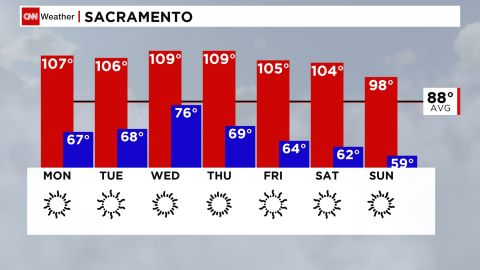 High temperatures looking to surpass the new record of 106 degrees on Sunday.