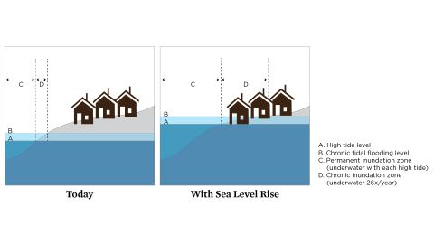 The left panel shows current high tide and the extended reach of extreme tides, which defines a chronic inundation, or limited-use zone. The right panel shows how sea level rise later in the century has expanded the reach of not just extreme tides but also more typical tides such that some land is permanently inundated and a greater portion of the community is chronically flooded.
