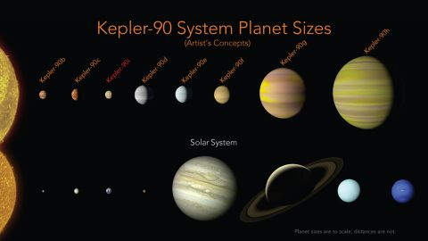 For the first time, eight planets have been found orbiting another star, tying with our solar system for the most known planets around a single star. The Kepler-90 system is in the constellation Draco, more than 2,500 light-years from Earth.