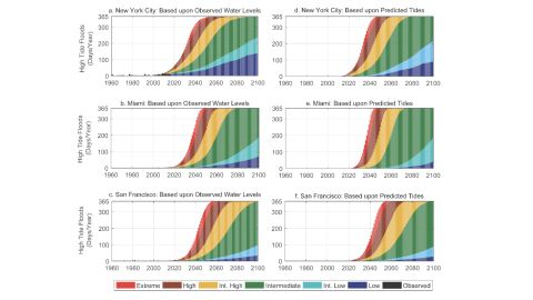 Projected annual frequnecies of high tide flooding for key cities based on different scenarios of global sea level rise.