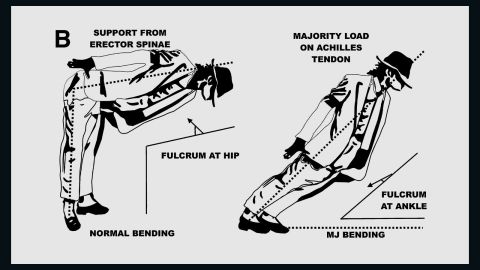 On the left, how the body is supposed to bend; on the right, how Michael Jackson did it