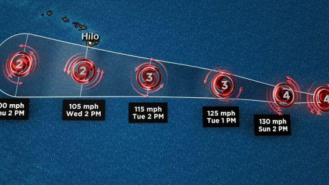 Hurricane Hector Aug 4