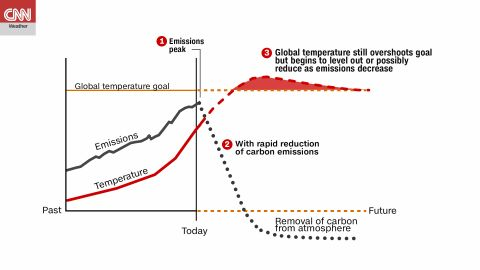 This chart from the IPCC shows how global  temperatures would respond to a sudden and drastic reduction of greenhouse gas emissions. Even with immediate action, global temps will still overshoot the goal, but could reduce back to the target over time.