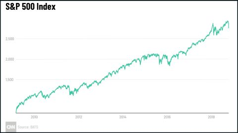 Stocks have risen practically in a straight line since March 2009.
