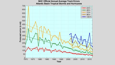 As forecast modeling has improved, the accuracy of forecasting where a hurricane will make landfall has improved.