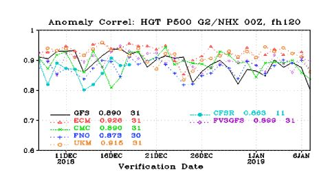 This is a verification report -- basically the report card for models. It shows how each of the models verified over the course of a 31 day period. The European model -- the red dash line with triangles -- has performed the best through the period. The American model -- the black line -- was doing fine and then has become slightly more inaccurate since the 26th of December.