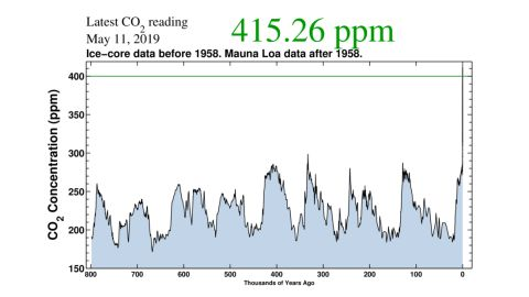 Atmospheric carbon dioxide levels are at their highest point in over 800,000 years.