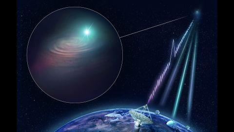 Artist's impression of CSIRO's Australian SKA Pathfinder (ASKAP) radio telescope finding a fast radio burst and determining its precise location. The KECK, VLT and Gemini South optical telescopes joined ASKAP with follow-up observations to image the host galaxy.