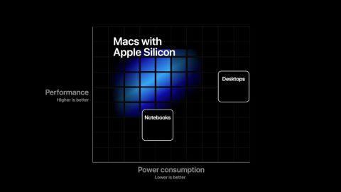Performance should be better on Macs with Apple Silicon