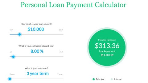 Use a personal loan calculator to see your monthly payment, as well as how much you'll pay over the life of the loan.